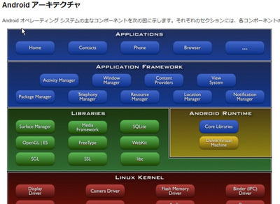 図2 Andoridのアーキテクチャは,developer.android.comで詳細に解説されている。興味のある方にはぜひご覧いただきたい。