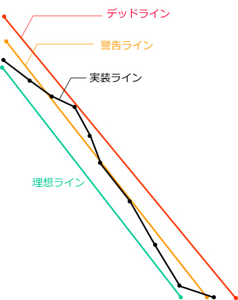 図2 4ライン・バーンダウンチャート