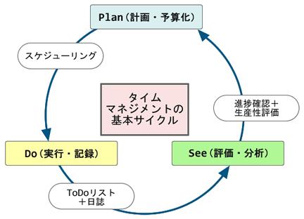 タイムマネジメントの基本サイクル