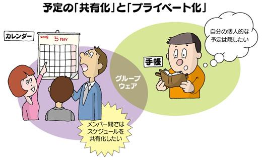 図2 予定の「共有化」と「プライベート化」