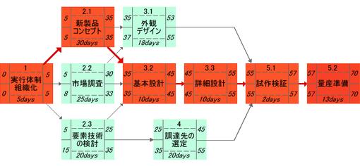 図3 クリティカル・パスの求め方