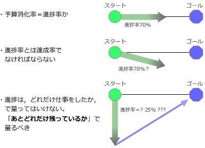 図1 進捗率とは何だろうか?