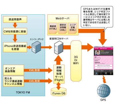 図2 配信システムのイメージ