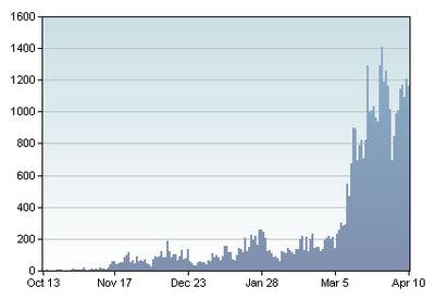 図3 過去180日間で「Twitter」という言葉を取り上げたblogの数