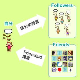 図2 Friendsの発言を受信,Followersに発言を発信している