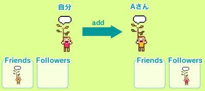 図3 自分がAさんをaddすると,自分のFriendsにAさんが増え,AさんのFollowersに自分が増える
