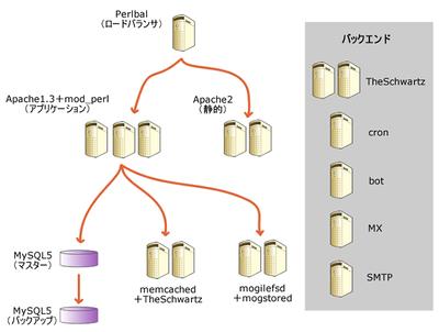 図1 Wassrのシステム構成