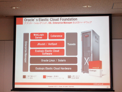 Oracle Exalogic Elastic Cloud X2-2のアーキテクチャ。