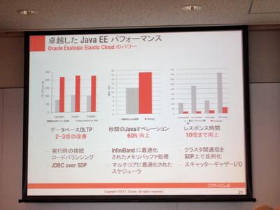 Java EE他,Javaアプリケーションのパフォーマンス向上の比較。