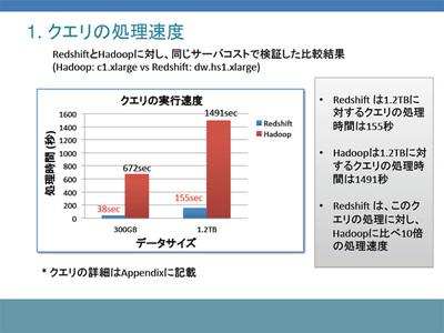 RedshiftとHadoopに対し,同じサーバコストで同じクエリを投げたときの処理速度。パフォーマンスの違いが歴然過ぎる