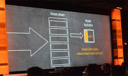 Kinesisはストリームデータを「シャード」と呼ばれる単位に分割する。このシャードの数とトランザクション量に応じて課金が行われる