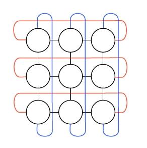 図2 3x3ノードの2次元トーラス構成