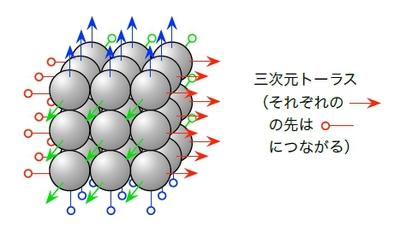 図3 3×3×3ノードの3次元トーラス構成