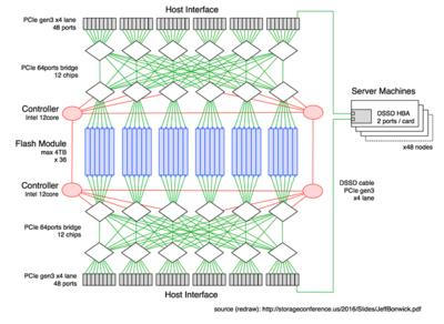 """図1 D5システム構成図 """"Scalable High Performance Flash Systems"""",Jeff Bonwick Co-founder and CTO, DSSD / EMC, MSST 2016と取材時の情報からリドロー。筆者の取材から2ヵ月後にDSSDのCTOによって行われた発表です"""