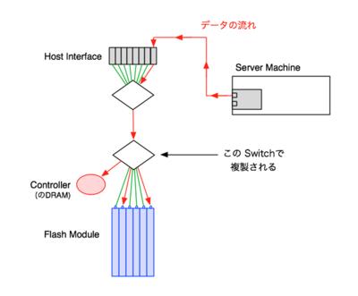 図2 Multicast RDMAにおけるデータストリームの複製