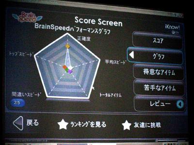 正確性・スピードなどもバランスはグラフで確認できる。