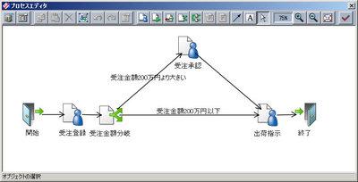 ワークフローオプションの経路設計画面