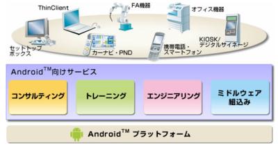 組込みサービスfor Android