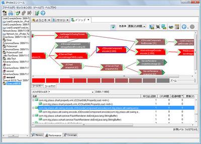 図3 メソッド間の呼び出し関係を表示。赤が鮮やかなほどCPU時間を消費しているなど,直感的にわかりやすい情報表示になっている。