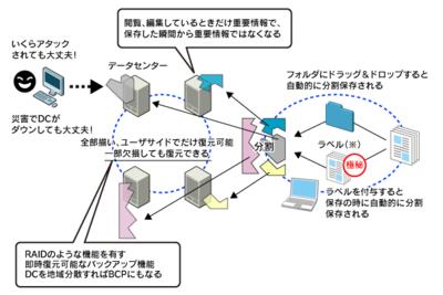 図1 秘密分散技術のイメージ