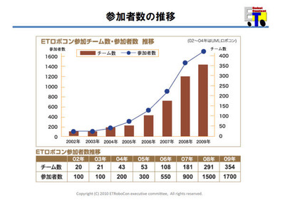 ETロボコン初年度からの参加者数の推移