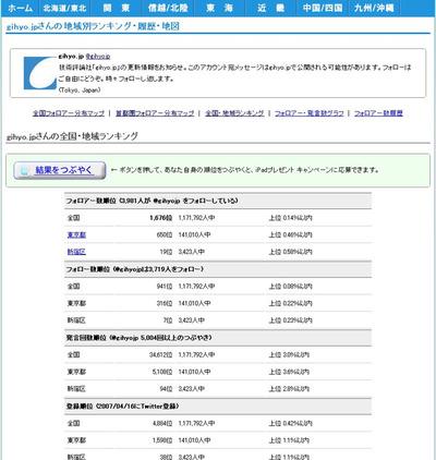 gihyojpアカウントのランキングサンプル(2010年4月9日時点)