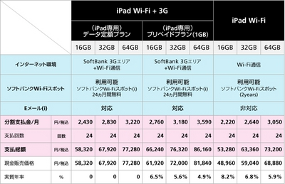 iPad販売価格一覧表
