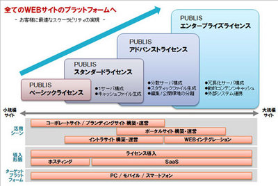 PUBLISシリーズ ライセンス体系