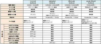 PUBLISシリーズの主な機能比較表