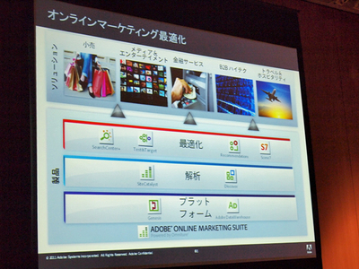 Adobe Onine Marketing Suite, powered by Omnitureの構造