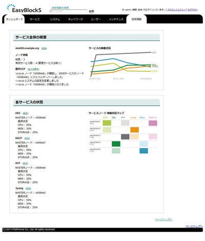 管理インターフェース,すべてのノードの状況を一画面で確認できる