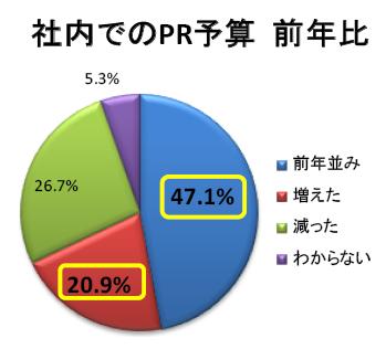 社内でのPR予算(前年比)