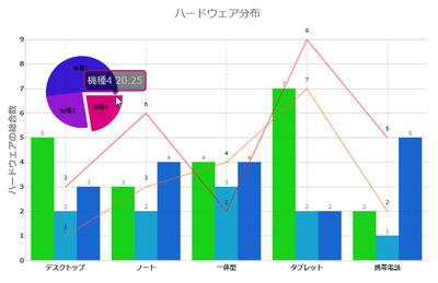 リアルタイムに複数グラフを表示させることも可能