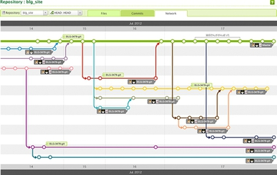 Gitのネットワーク図