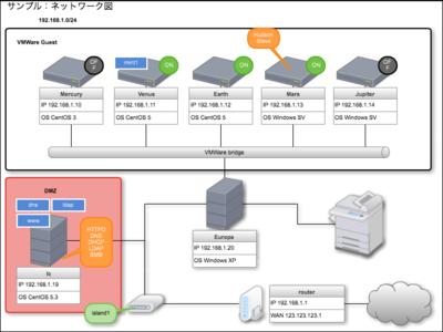 図1 Cacooを利用して作成したネットワーク配置図