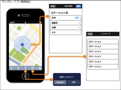 図2 Cacooを利用して作成したiPhoneアプリ画面設計図