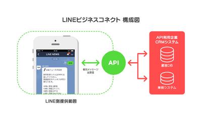LINEビジネスコネクトの構成。LINEから提供されるAPIを利用してさまざまなサービスを実現できる