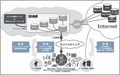 さくらのIoT Platformの概念図(公式サイトより)