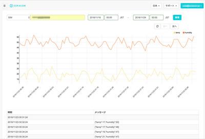 「SORACOM Harvest」でIoT収集データをユーザーコンソール内でグラフ表示できる