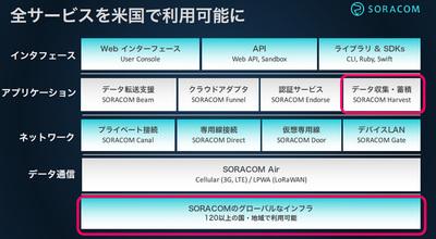 新サービスの「SORACOM Harvest」も含め全サービスを米国でも利用可能