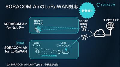 「SORACOM Air for LoRaWAN」の概要