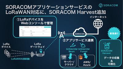 開始時にはSORACOM Beam,SORACOM Funnel,そして「SORACOM Harvest」が利用可能