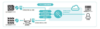 「SORACOM Inventory」のサービスイメージ