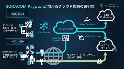 さらに先に紹介された「SORACOM Krypton」を組み合わせることで,これまでIoTのフレームワークでは実現が難しかった「エッジ・ヘビー」なクラウド連携システムを実装できる道筋が立った