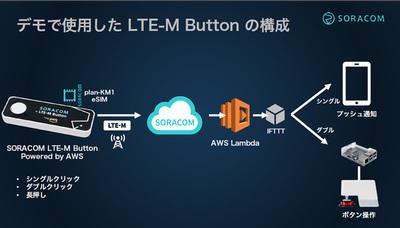 LTE-M Buttonの拾うアクションはクリック,ダブルクリック,長押しの3種,それぞれをAWS Lambdaを通してLINEのメッセージやデバイスの動きにつなげる