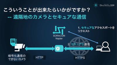 SORACOM Napter