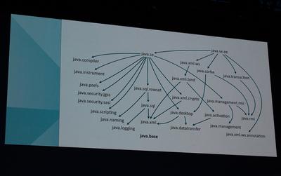 Java SE APIのモジュール構成