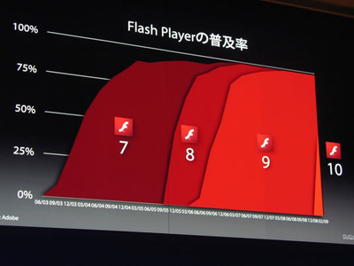 写真3 すでに50%を達成している,Flash Player 10の普及率