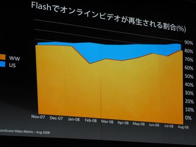 写真4 世界でFlashを活用したオンラインビデオが再生されている割合