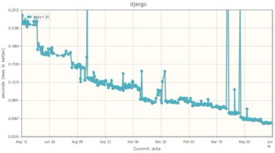 昨年のPyPyによるDjangoの速度